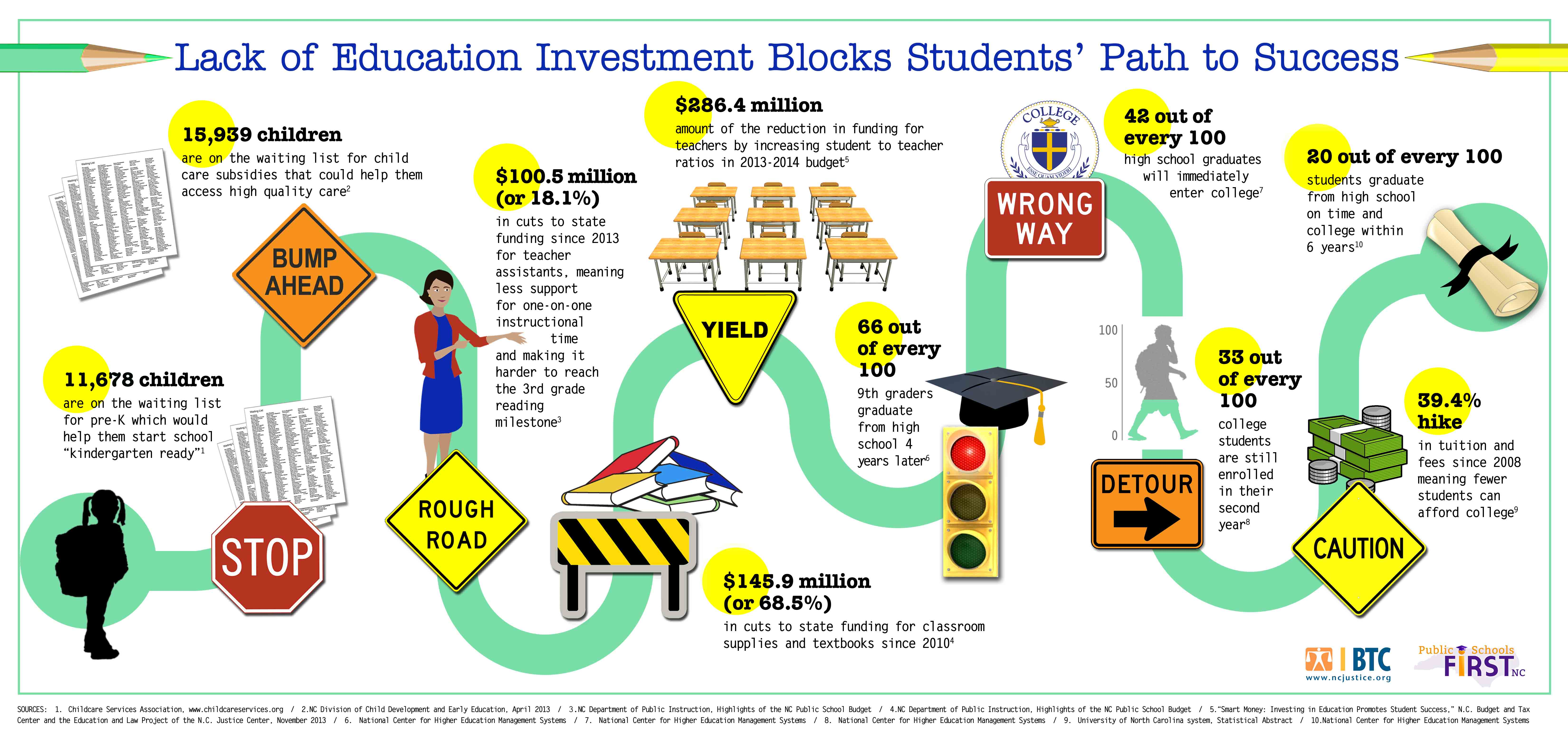 infographic  lack of education investment blocks students u2019 path to success  u2013 public schools first nc