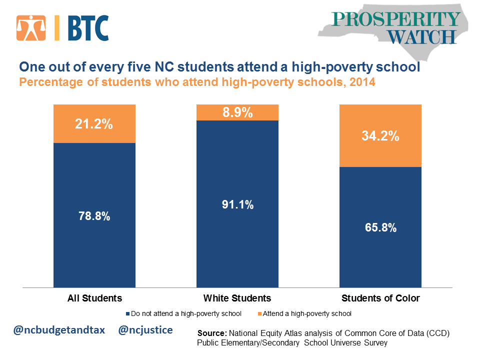 PW High poverty school graph